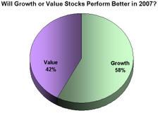Growthvalue