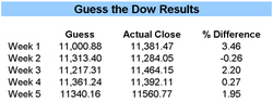Guessthedow915