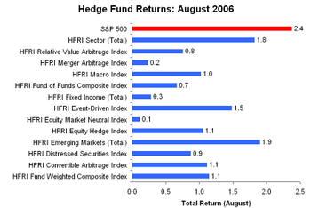 Hedge_fund_returns_august_2006