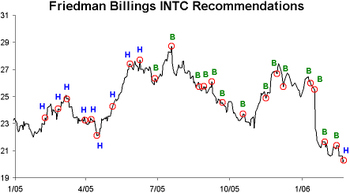 Intc_downgrade