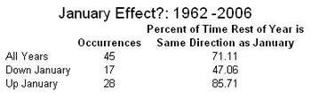 January_effect_1