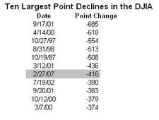 Largest_point_declines_1