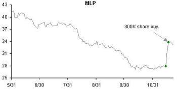 Mlp112305