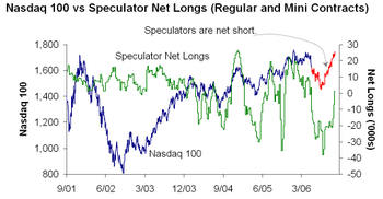 Nasdaq_100_speculative_net_longs1