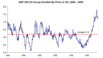 Oil_vs_oil_stocks_1
