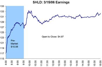 Shld_march_earnings