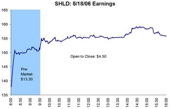 Shld_may_earnings_2