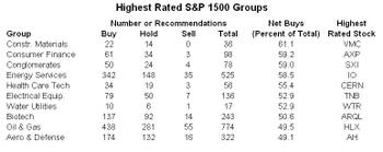 Sp_1500_groups_highest_rated