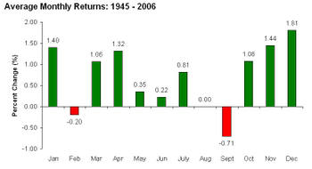 Sp_500_average_monthly_returns