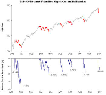 Sp_500_corrections_from_new_highs_2002_2