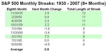 Sp_500_monthly_streaks_1