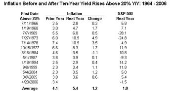 Ten_year_yield_table