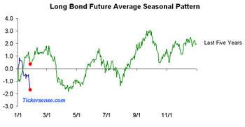 Us_long_bond_future_average_pattern