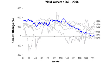 Yield_curve_in_the_recovery_1