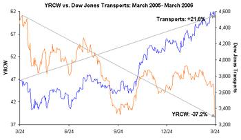 Yrcw_vs_transports